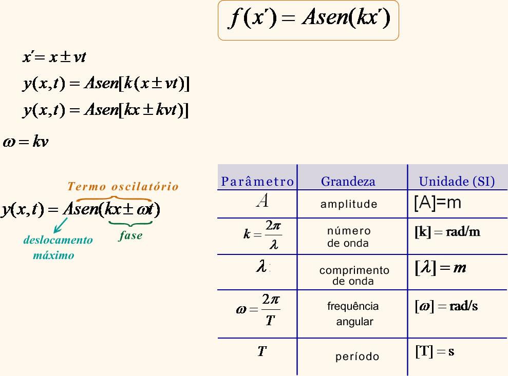 Formula das ondas